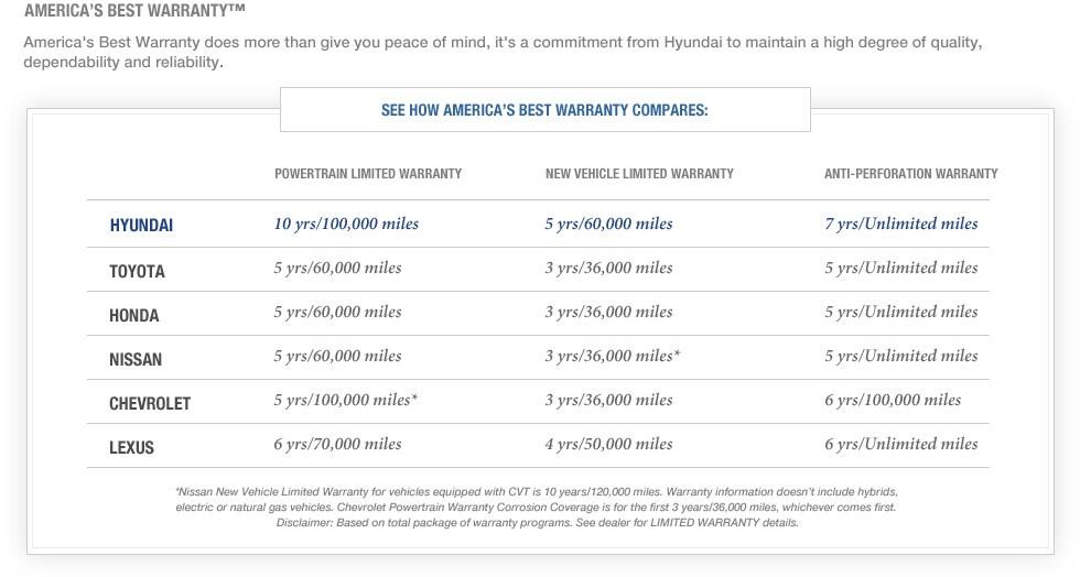 Hyundai Warranty in Smyrna, near Marietta, Atlanta, and