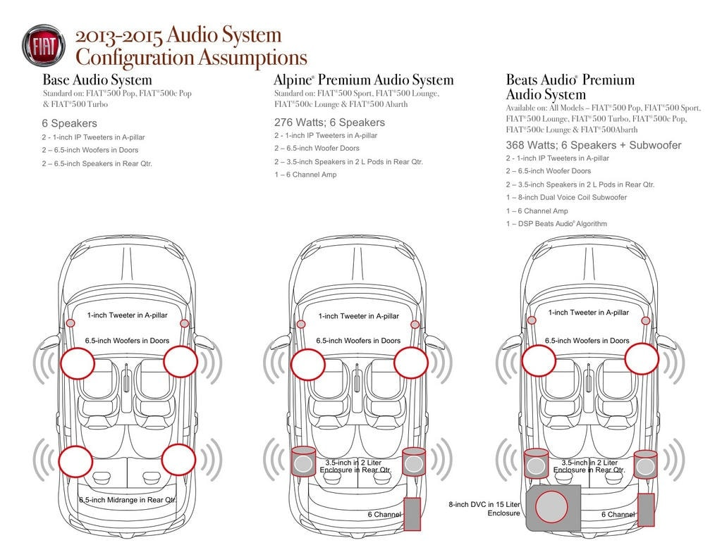 fiat stilo wiring diagram 2003 nissan altima engine comparing the available audio systems of 2013 500