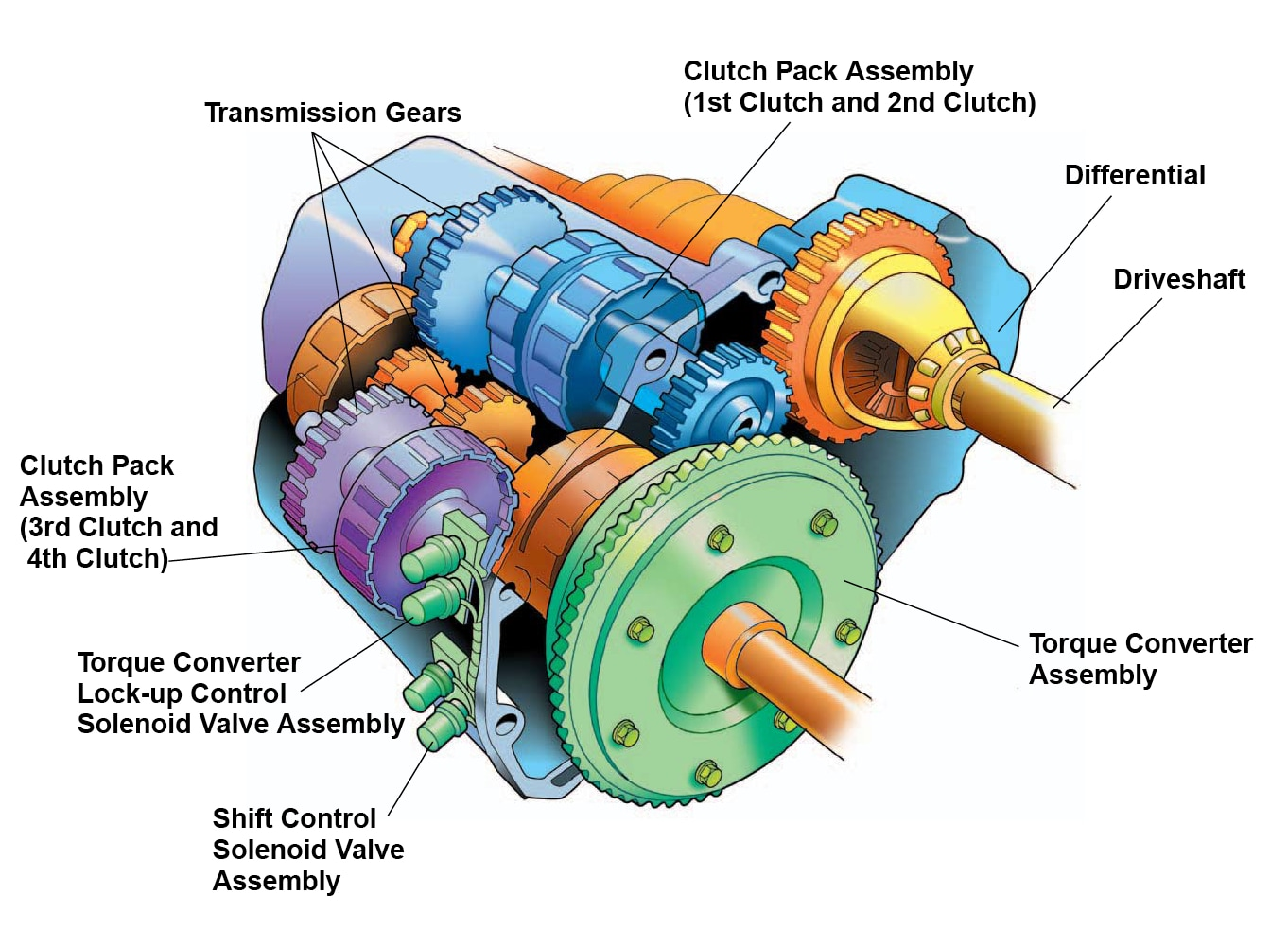 hight resolution of why have your honda transmission