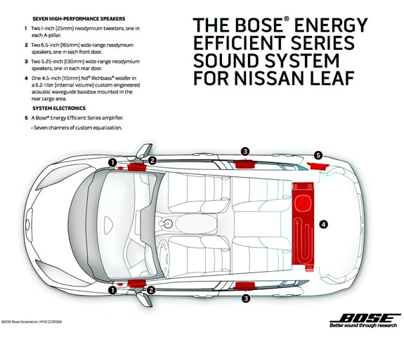 The Bose Energy Efficient Series Sound System for NISSAN