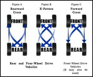 What is a Tire Rotation and Balance? | Safford CJDR of Fredericksburg