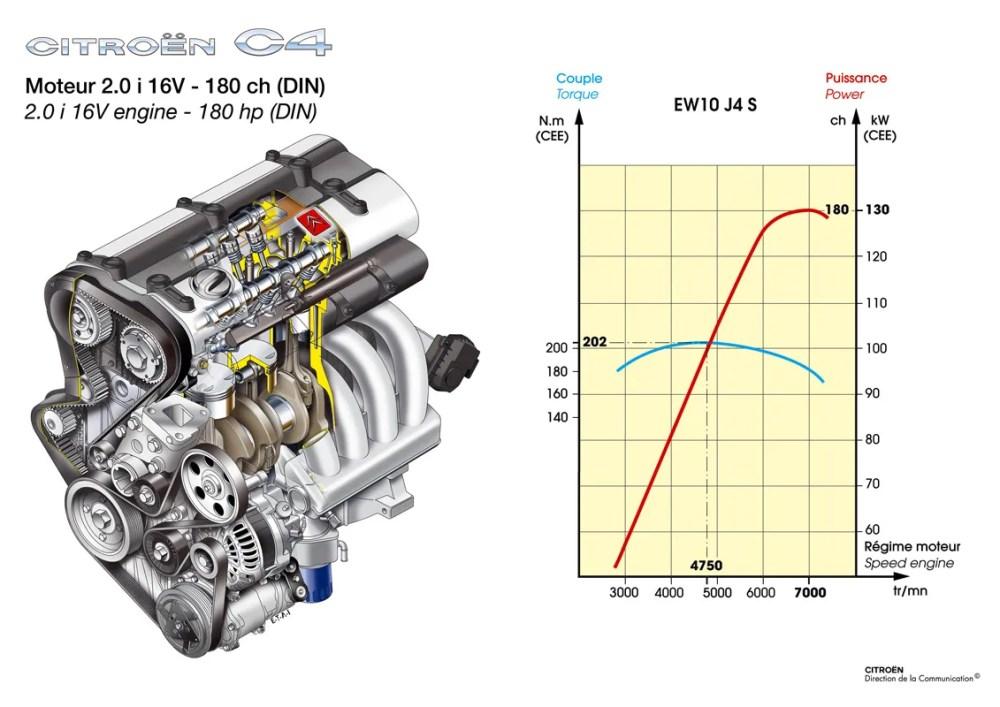 medium resolution of 2007 citroen c4 top speed