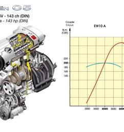 citroen c5 2005 wiring diagram wiring diagram data citroen dispatch engine diagram citroen 2 0 hdi [ 1131 x 800 Pixel ]