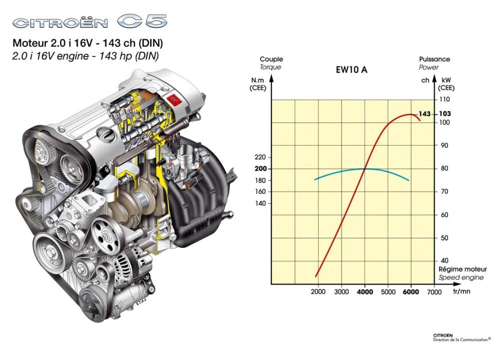 medium resolution of citroen c5 2005 wiring diagram wiring diagram data citroen dispatch engine diagram citroen 2 0 hdi