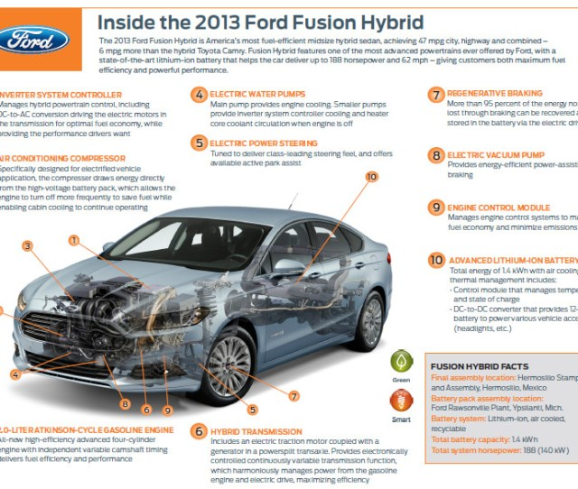 Ford Fusion Hybrid Top Speed