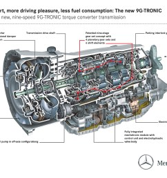 mercedes benz to debut new nine speed automatic transmission [ 3507 x 2480 Pixel ]