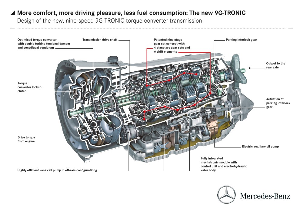 medium resolution of mercedes benz to debut new nine speed automatic transmission