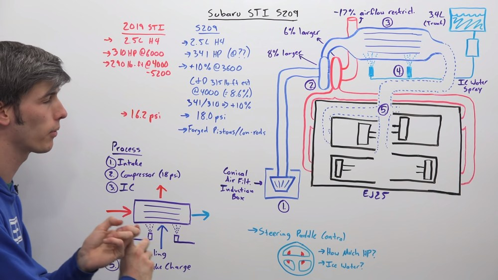 medium resolution of engineering explained how subaru made the s209 engine that much better