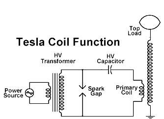 Tesla Coil Function