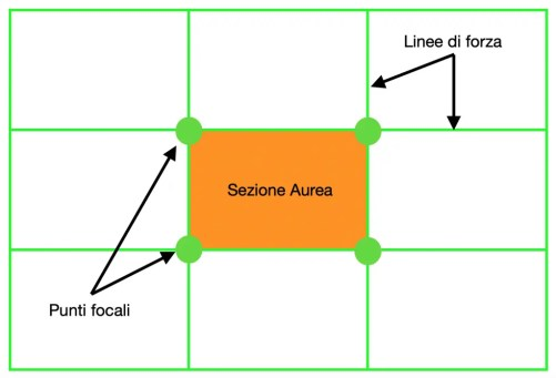 La regola dei terzi : il rettangolo