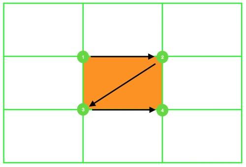 La regola dei terzi - Sequenza punti di forza