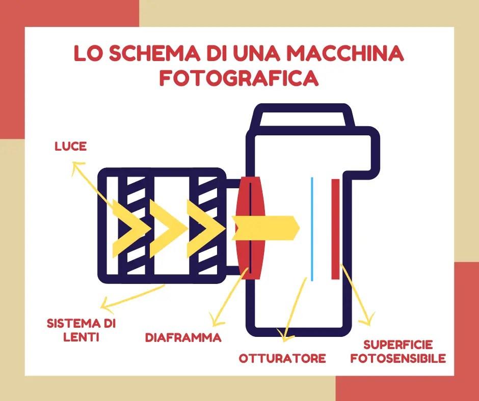 Corso di fotografia - Lo schema di una macchina fotografica