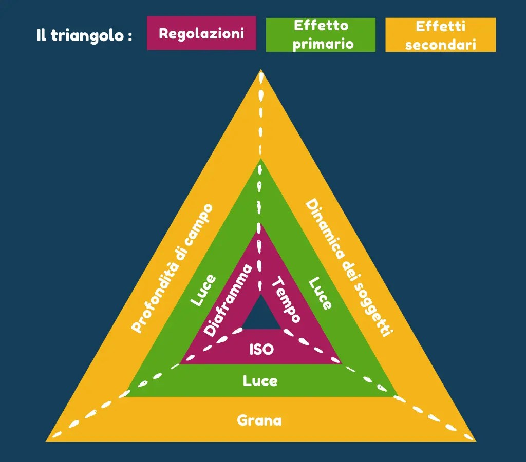 Infografica triangolo dell'esposizione