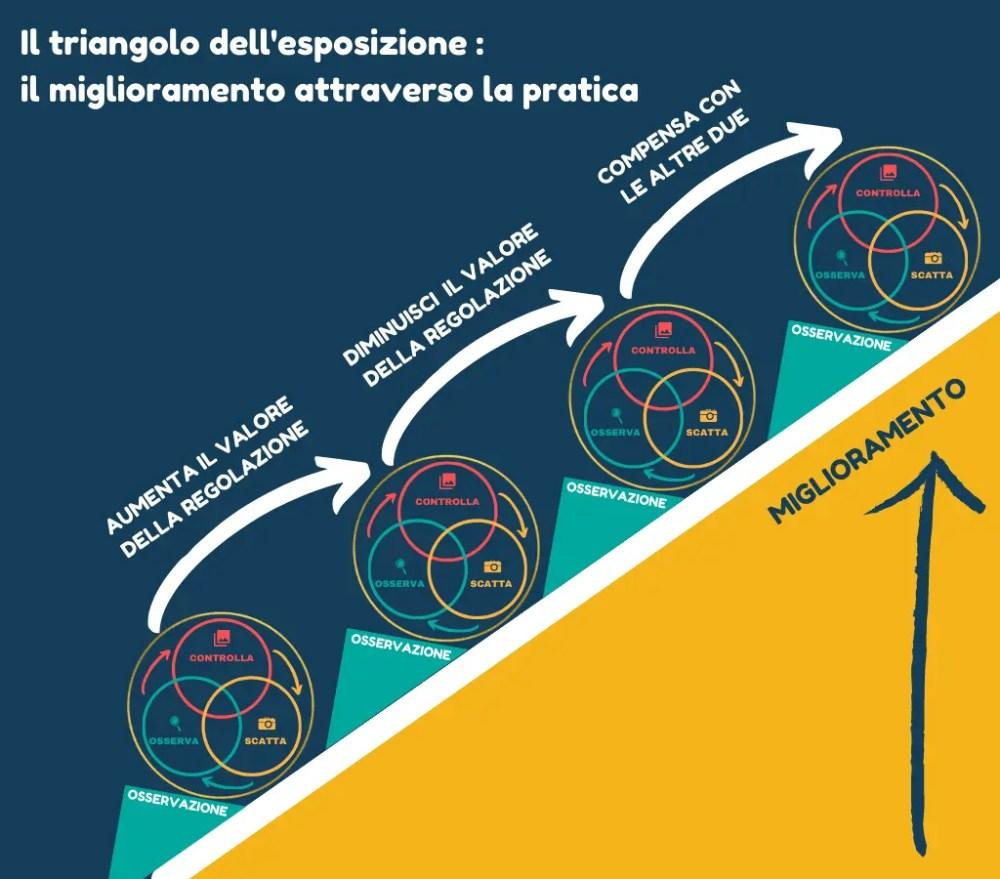 Triangolo dell'esposizione : infografica miglioramento