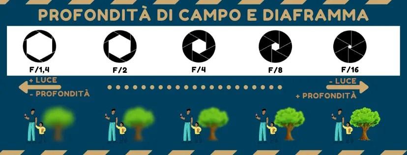 Infografica Effetto Bokeh