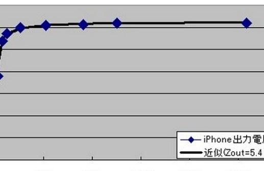 負荷抵抗 vs iPhone5出力電圧