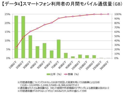 スマートフォン利用者のデータ通信量 - 出典:(株) MM総研 [ 東京・港 ]