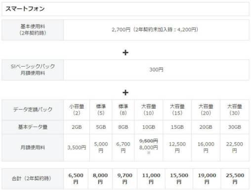 ソフトバンクの料金携帯 - スマートフォン