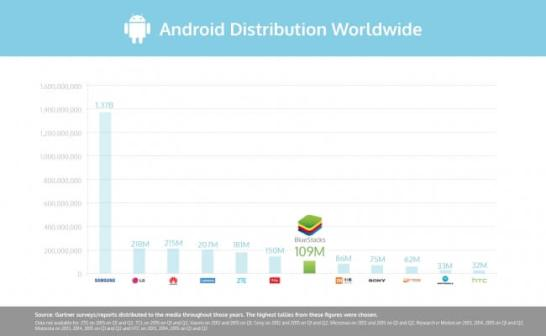 Android Distribution Worldwide