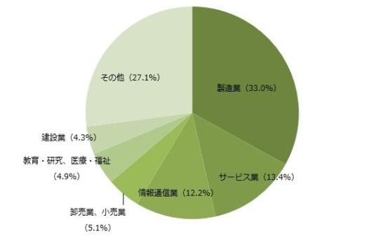 IoT導入企業における業種割合(n=469)