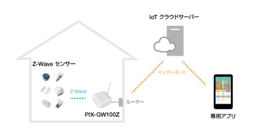 Z-Waveセンサーシステム 構成イメージ