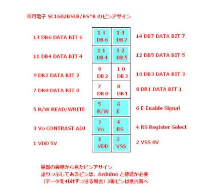 SC1602BS*B ピンアサイン(裏面)