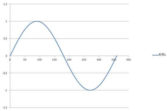 正弦波(サインカーブ)