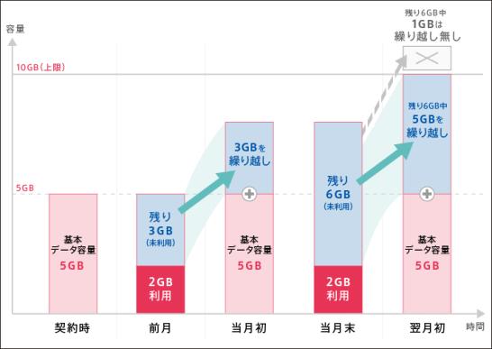 データ容量繰り越し例(5GBプランの場合) - DTI SIM