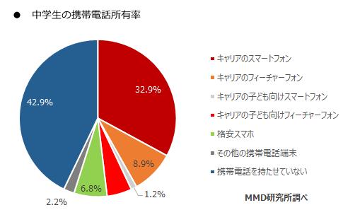 中学生のスマートフォン所持率 - MMD 研究所