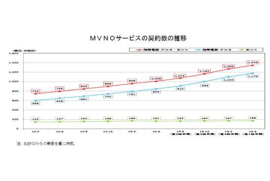MVNO SIM の利用は 8.2%  ‐ 総務省が2016年度第1四半期(4~6月)の調査結果