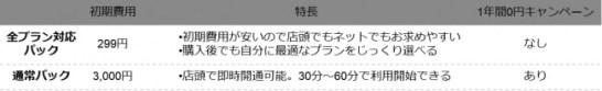 FREETEL SIM 初期費用299円