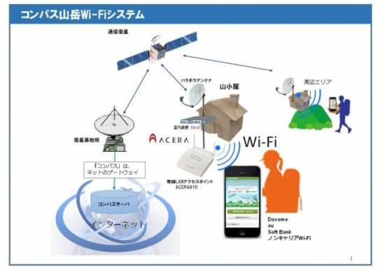 山岳Wi-Fi