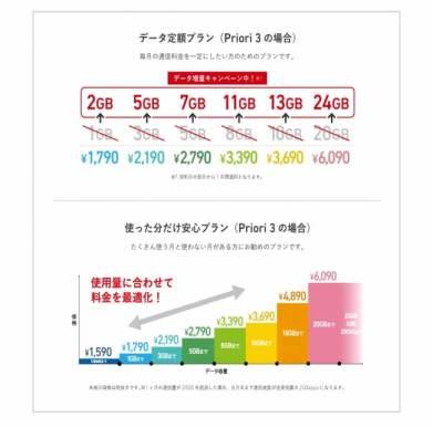 新製品・新プラン発表会 - FREETEL