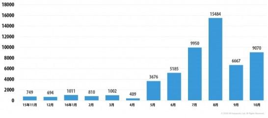 新たに作成された暗号化型ランサムウェアの亜種の数 (2015年11月~2016年10月)