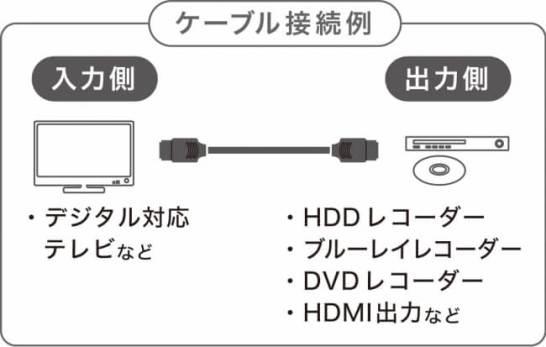 イーサーネット対応ハイスピードHDMIケーブル