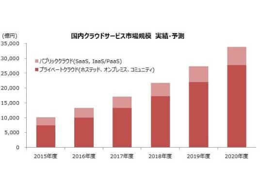図1:国内クラウドサービス市場規模 実績・予測
