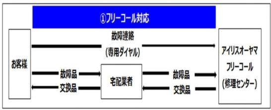対応フロー図