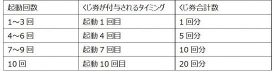 「Yahoo!カーナビ」 1,000万ダウンロード突破記念!