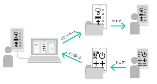 HUIS REMOTE CONTROLLER」の専用アプリがMacにも対応