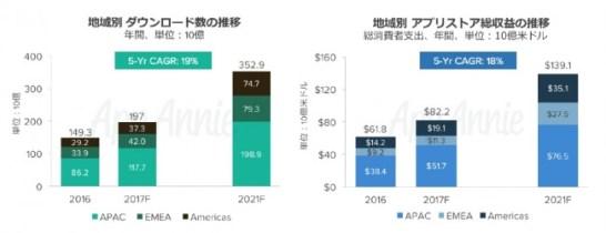 モバイルアプリ収益は2021年に1391億ドルを突破見込み:APACが引き続き最大の市場に