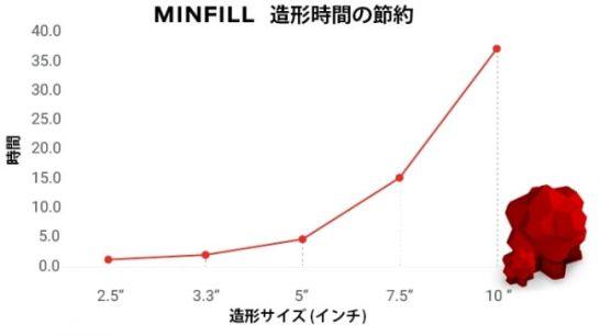 MINFILL - 造形時間の節約
