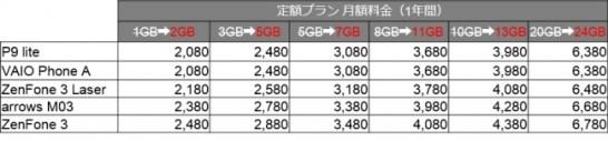 【データ定額プラン】 データ増量キャンペーン中!