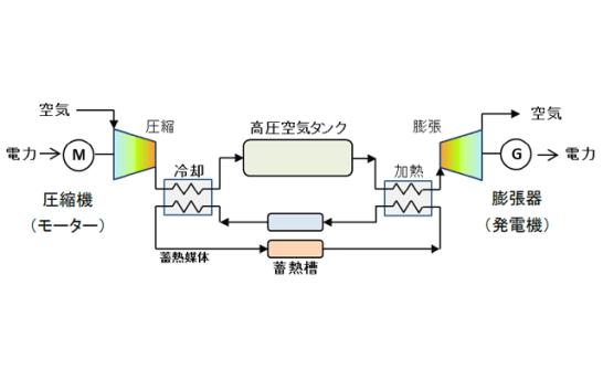 図2.CAES構成模式図