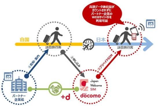 Japan Welcome SIM ‐ 提供形態