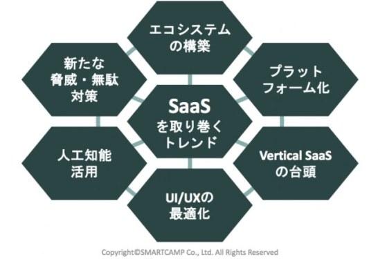SaaS業界レポート2016ー2017