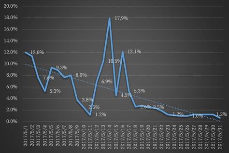 日本での「JS/TrojanDownloader.Nemucod」の検出状況(2017年6月8日10:00時点)