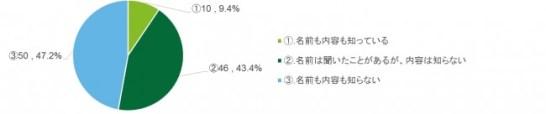 図表1 中国サイバーセキュリティ法に関する認知度