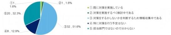 図表2 中国サイバーセキュリティへの対応