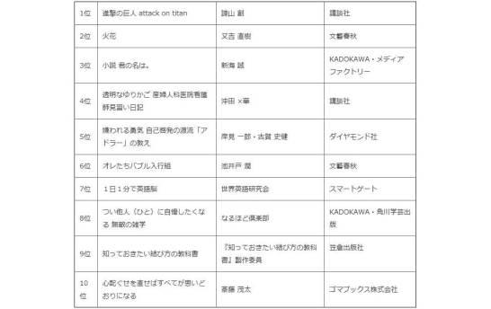 「楽天Kobo」5年間の販売数ランキング(総合ジャンル)