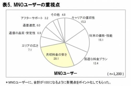 MNO ユーザーの重視点 - ICT 総研